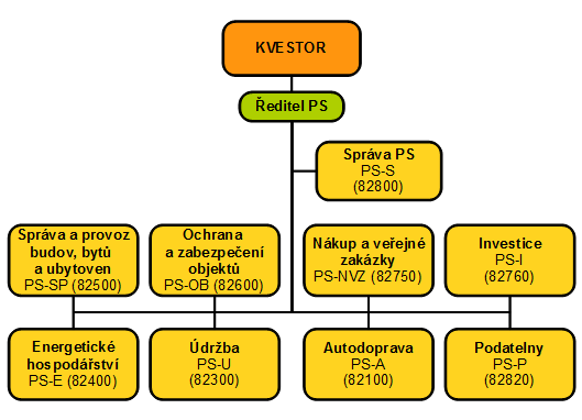 org_schema_PS.png, 36kB